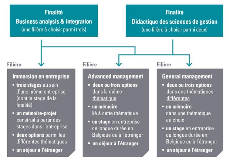 Filières gestion