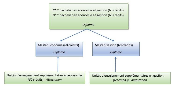 Schema accès masters