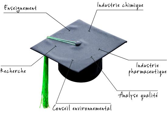 Chapeau chimie