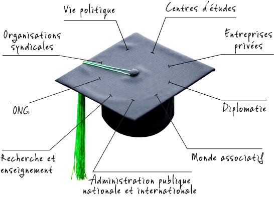 Chapeau sciences politiques