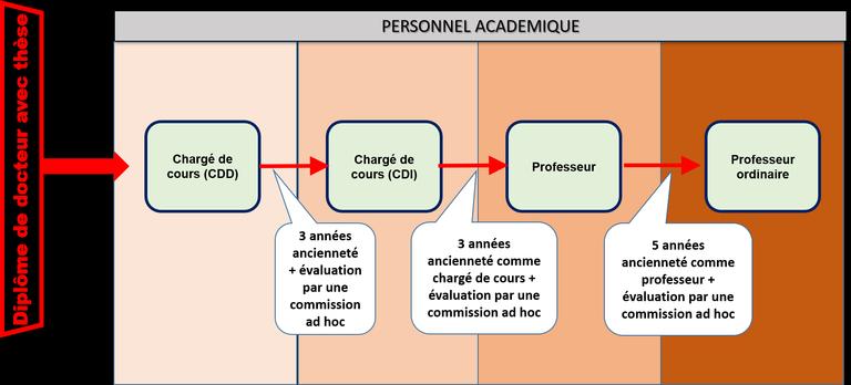 Personnel académique au cadre