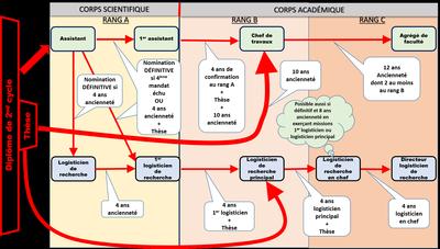 personnel scientifique au cadre