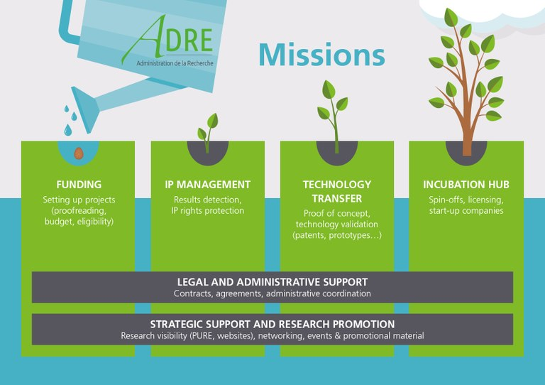 ADRE missions