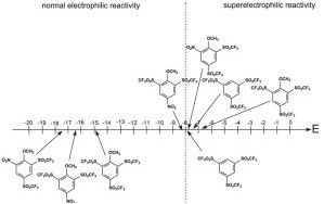 electrophilicity